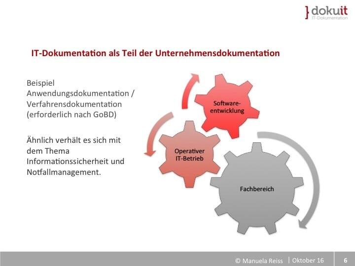 Folie Unternehmensdokumentation